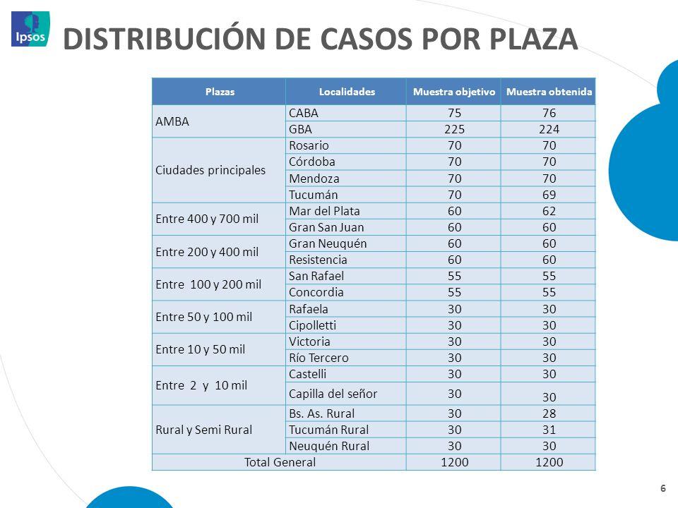 DISTRIBUCIÓN DE CASOS POR PLAZA 6 PlazasLocalidadesMuestra objetivoMuestra obtenida AMBA CABA75 76 GBA225 224 Ciudades principales Rosario70 Córdoba70
