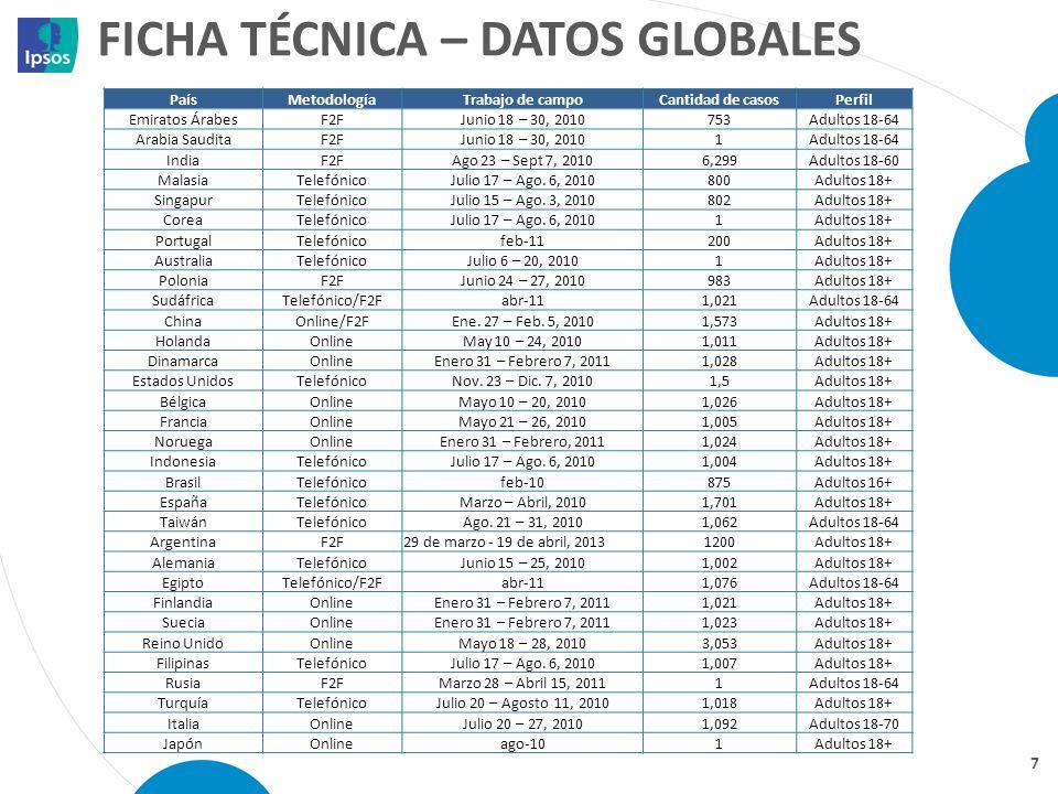 FICHA TÉCNICA – DATOS GLOBALES 7 PaísMetodologíaTrabajo de campoCantidad de casosPerfil Emiratos ÁrabesF2FJunio 18 – 30, 2010753Adultos 18-64 Arabia S