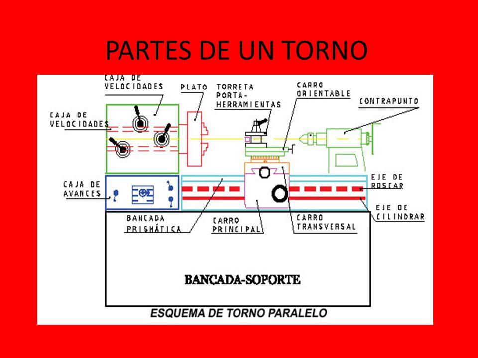 BANCADA Sirve de soporte y guía para las otras partes del torno.