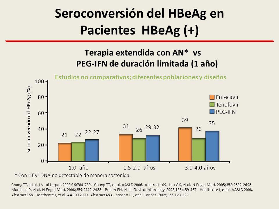 Genotipo del HBV en Pacientes HBeAg (+) Su Influencia en la Respuesta al PEG-IFN PEG-IFN α-2b – pérdida del HBeAg 1 PEG-IFN α-2b – pérdida del HBsAg 2 1 Janssen, Lancet 2005; 2 Flink, Am J Gastro 2006 0 10 20 30 40 50 A n=90 28% 47% 44% 25% B n=23 C n=39 D n=103 Porcentaje de pacientes (%) 0 3 6 9 12 15 A n=90 3% 9% 2% B n=23 C n=39 D n=103 18 14% Porcentaje de pacientes (%)