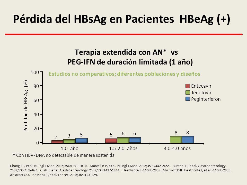 Pacientes HBeAg (-): Caída del HBV-DNA y HBsAg de acuerdo a la Respuesta al PEG-IFN Rijckborst et al.