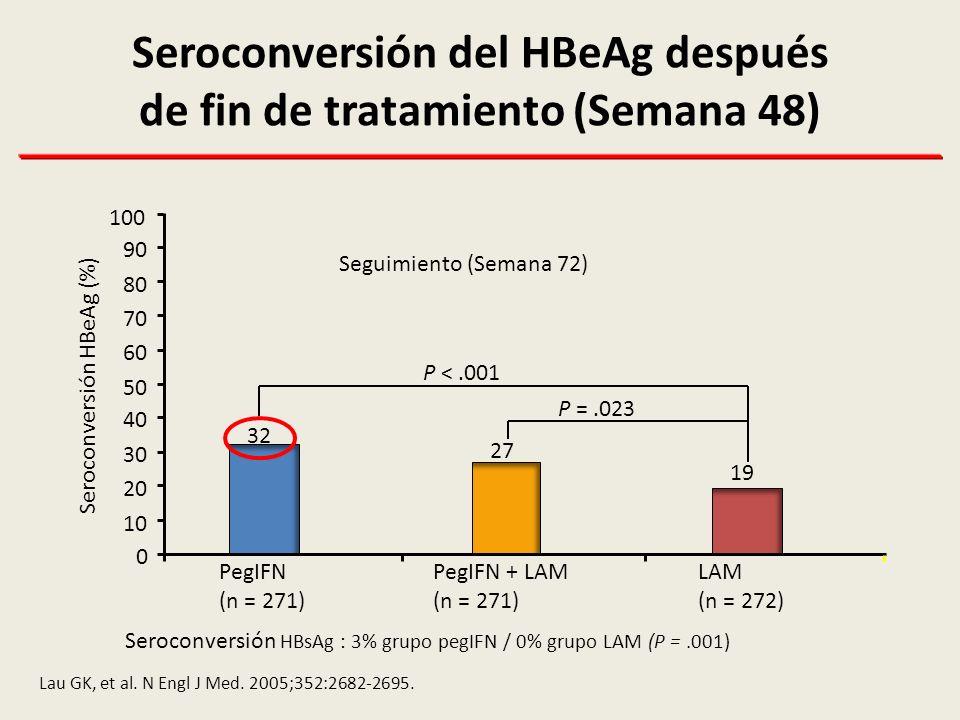 Ajustados por Genotipo viral y niveles basales de ALT y HBV DNA 33628824019214496480 80 60 40 20 0 AA tipo AG/GG tipo P=0.018 Probabilidad acumulada de HBeAg seroconversion (%) Tiempo (semanas) Genotipo de IL-28B se asocia a la Respuesta del HBeAg & HBsAg inducida por PEG-IFN Sonneveld et al.