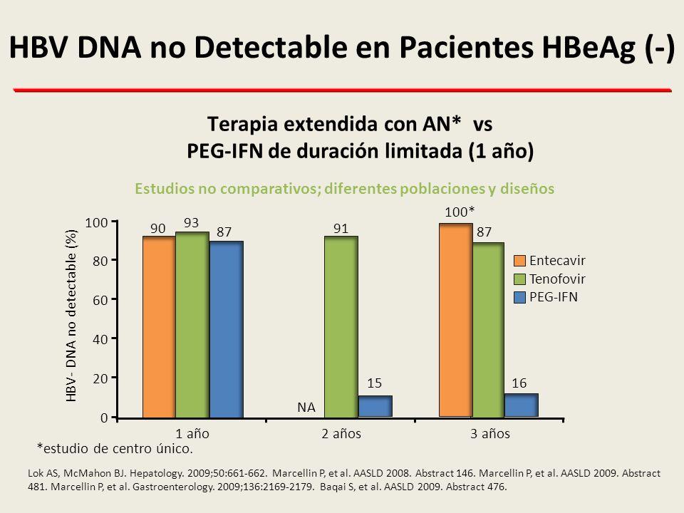 Niveles de HBsAg en semana 12 asociados a Respuesta Sostenida en Pacientes HBeAg (-) 48 pacientes tratados consecutivamente con PEG-IFN alfa-2a por 48 semanas RVS definida como valores séricos no detectables de HBV DNA (< 70 copias/mL) 24 semanas después de la suspensión del tratamiento Moucari R, et al.