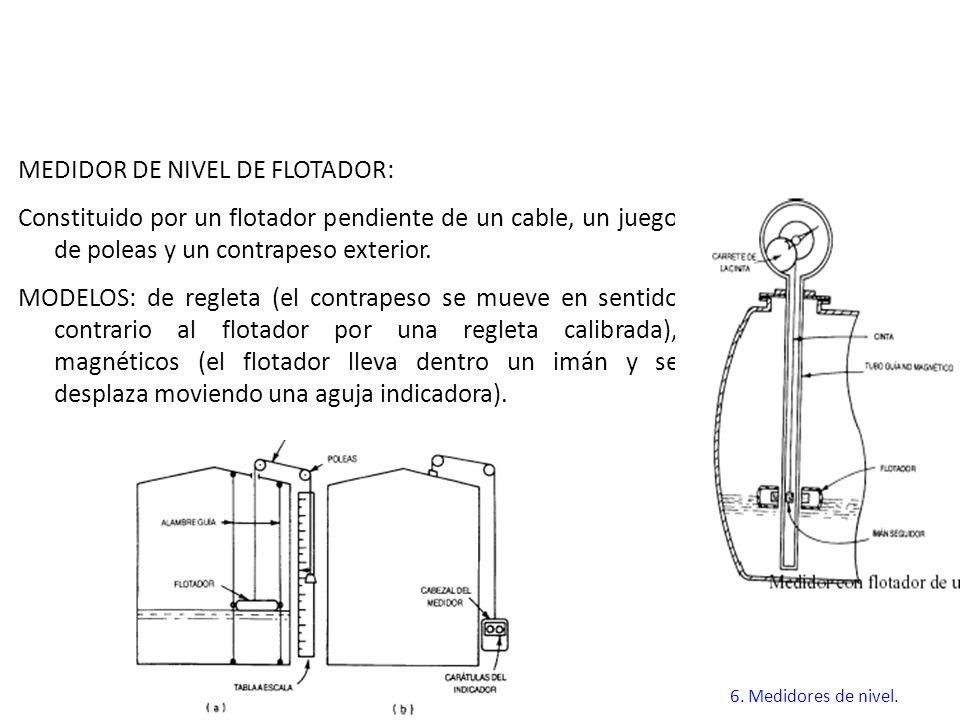MEDIDOR DE NIVEL DE FLOTADOR: Constituido por un flotador pendiente de un cable, un juego de poleas y un contrapeso exterior. MODELOS: de regleta (el