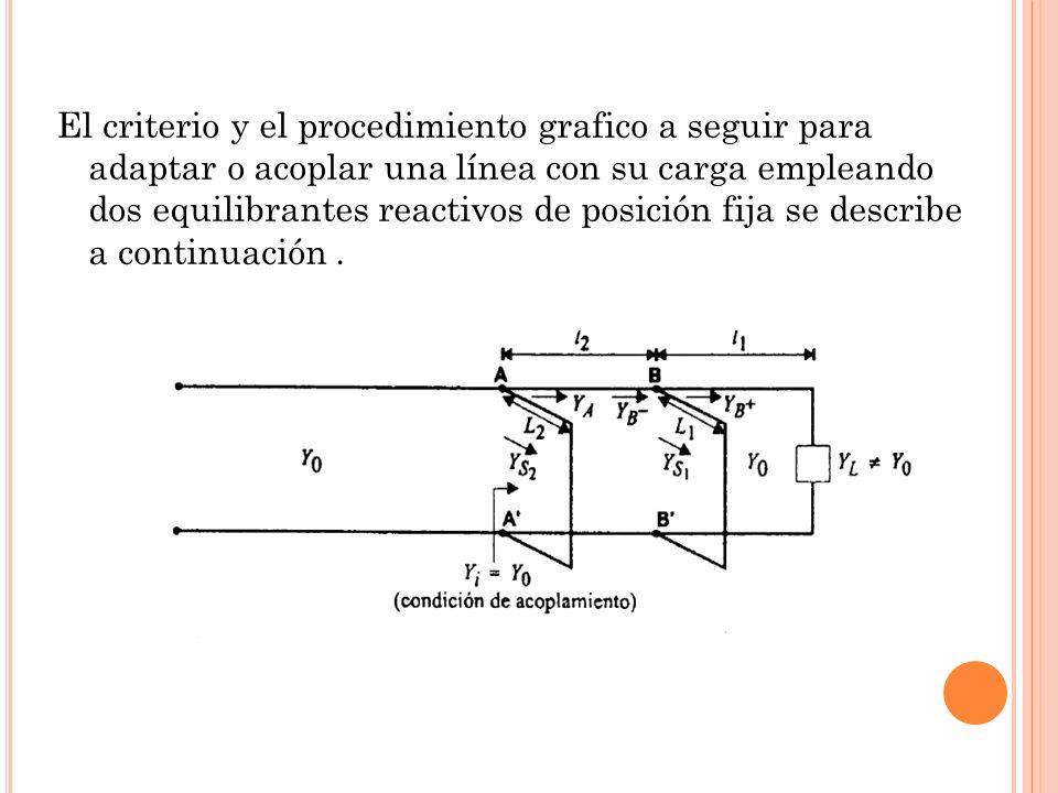 El criterio y el procedimiento grafico a seguir para adaptar o acoplar una línea con su carga empleando dos equilibrantes reactivos de posición fija s