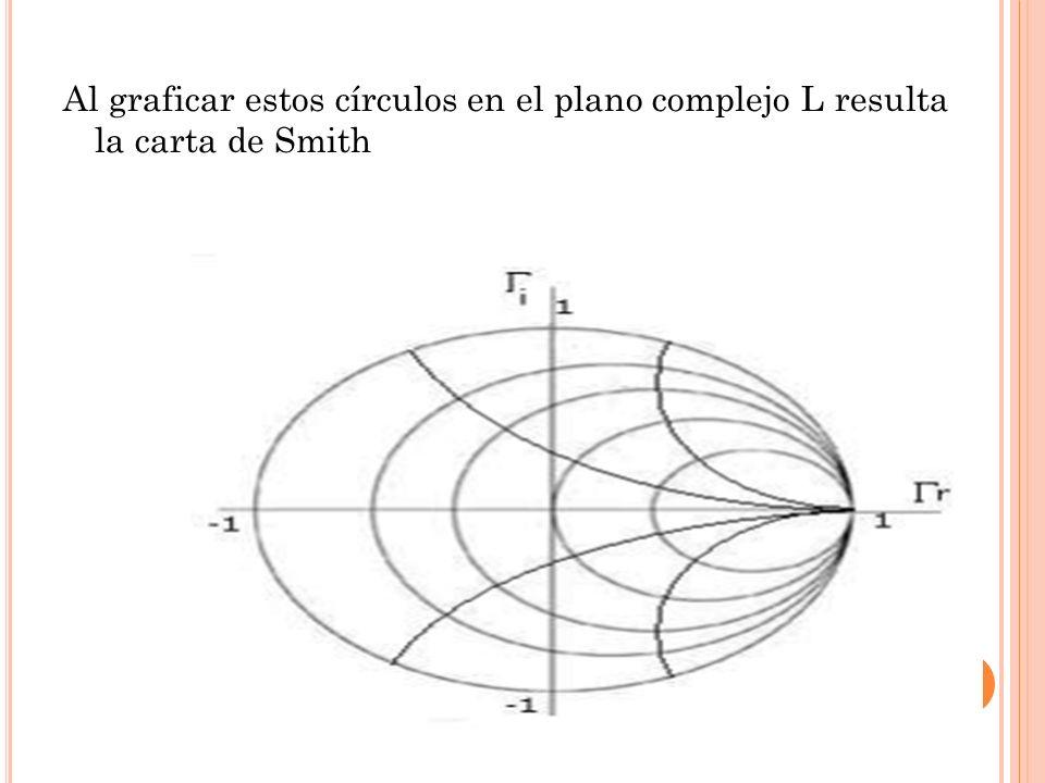 Al graficar estos círculos en el plano complejo L resulta la carta de Smith