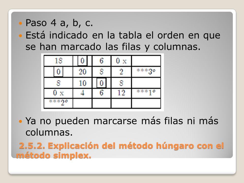 2.5.2. Explicación del método húngaro con el método simplex. 2.5.2. Explicación del método húngaro con el método simplex. Paso 4 a, b, c. Está indicad