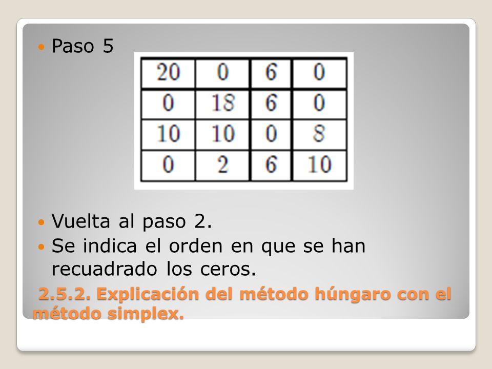 2.5.2. Explicación del método húngaro con el método simplex. 2.5.2. Explicación del método húngaro con el método simplex. Paso 5 Vuelta al paso 2. Se