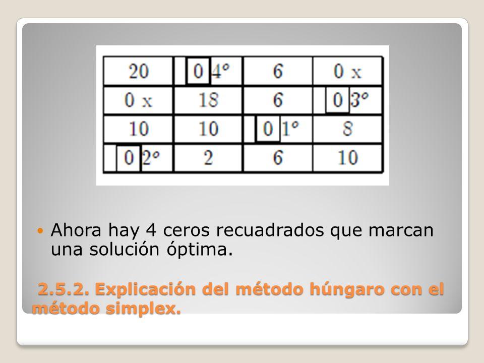 2.5.2. Explicación del método húngaro con el método simplex. 2.5.2. Explicación del método húngaro con el método simplex. Ahora hay 4 ceros recuadrado