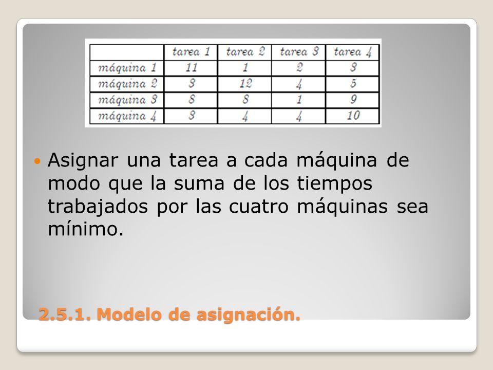2.5.1. Modelo de asignación. 2.5.1. Modelo de asignación. Asignar una tarea a cada máquina de modo que la suma de los tiempos trabajados por las cuatr