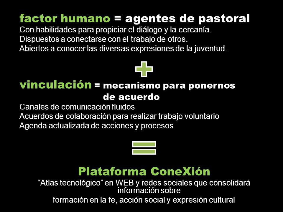 factor humano = agentes de pastoral Con habilidades para propiciar el diálogo y la cercanía.