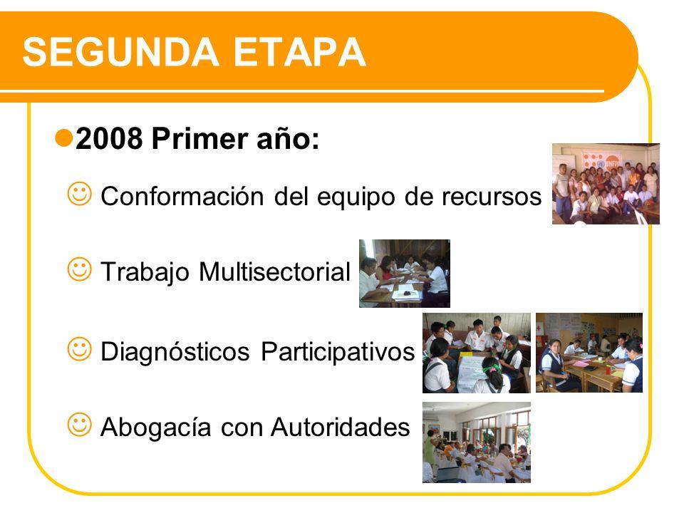 SEGUNDA ETAPA 2008 Primer año: Conformación del equipo de recursos Trabajo Multisectorial Diagnósticos Participativos Abogacía con Autoridades