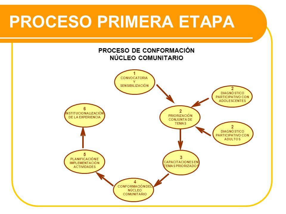 PROCESO PRIMERA ETAPA PROCESO DE CONFORMACIÓN NÚCLEO COMUNITARIO 2 DIAGNÓSTICO PARTICIPATIVO CON ADULTOS 2 DIAGNÓSTICO PARTICIPATIVO CON ADOLESCENTES