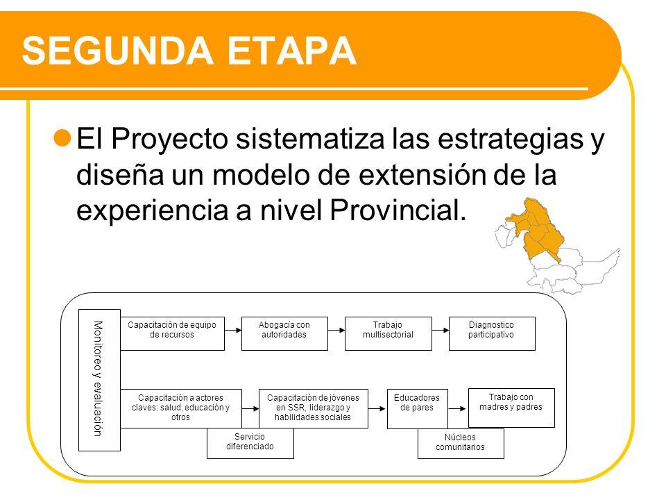 SEGUNDA ETAPA El Proyecto sistematiza las estrategias y diseña un modelo de extensión de la experiencia a nivel Provincial. Capacitación de equipo de