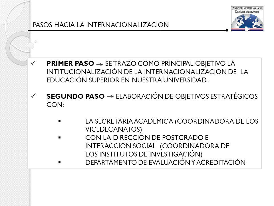 El Departamento de Relaciones Internacionales cuenta con 118 convenios vigentes con universidades internacionales y con la cooperación internacional Presidencia pro tempore de los Departamentos de Relaciones Internacionales de la Universidad Boliviana Nuestra Institución pertenece a la red: - Organización Interamericana de Educación Superior - Asociación de Universidades Grupo Montevideo INTERNACIONALIZACION DE LA UMSA