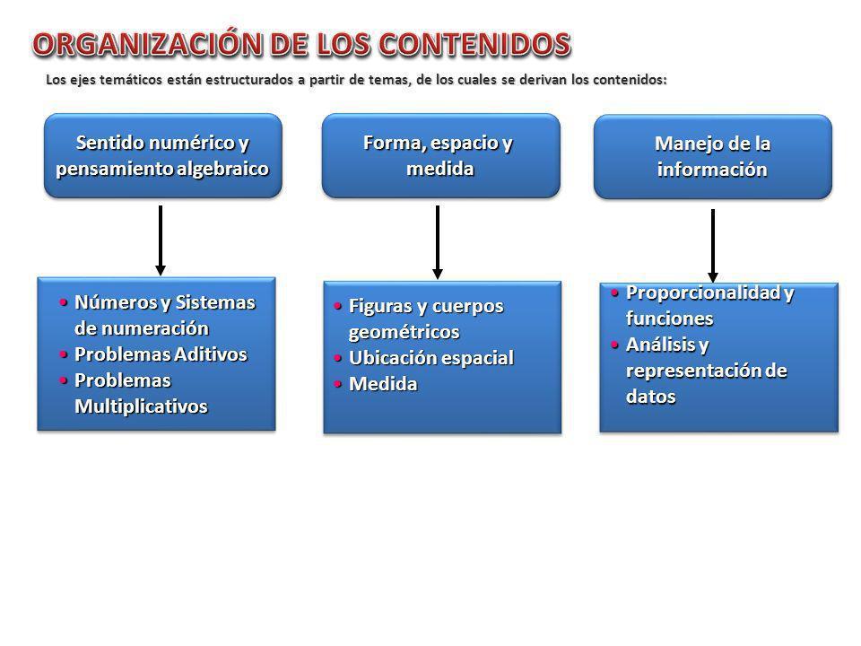 Los ejes temáticos están estructurados a partir de temas, de los cuales se derivan los contenidos: Sentido numérico y pensamiento algebraico Sentido n