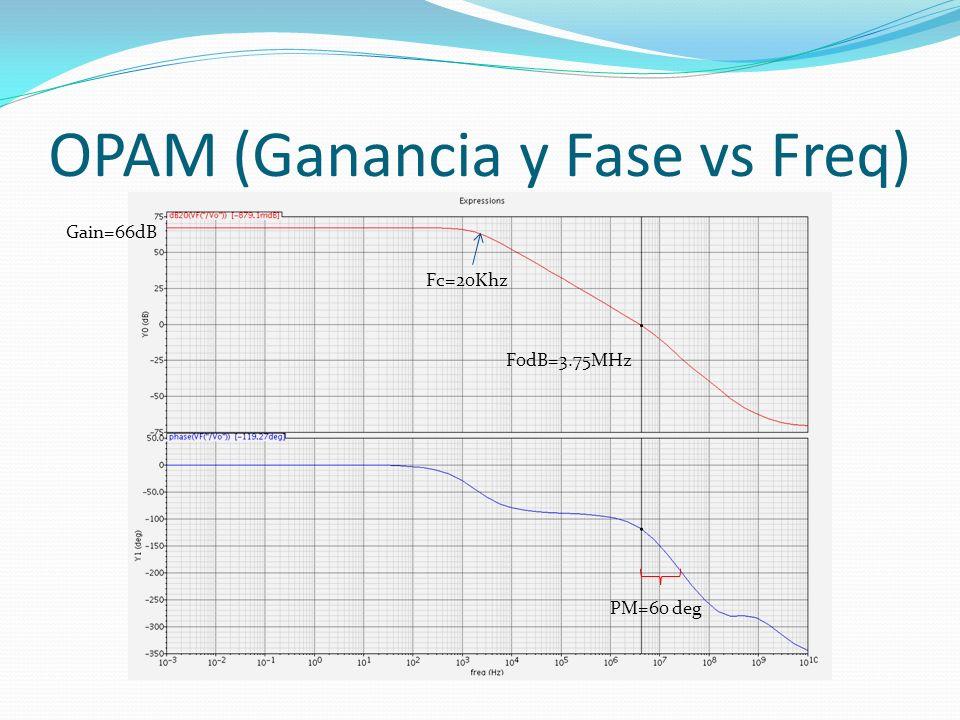 OPAM (Ganancia y Fase vs Freq) PM=60 deg Gain=66dB Fc=20Khz F0dB=3.75MHz