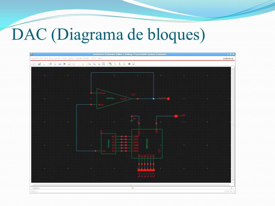 DAC (Diagrama de bloques)