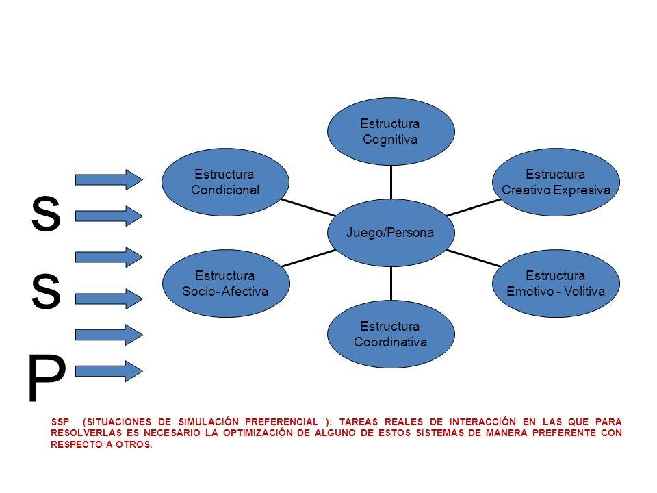 Estructura Condicional Estructura Socio- Afectiva Estructura Coordinativa Estructura Emotivo - Volitiva Estructura Creativo Expresiva Estructura Cogni