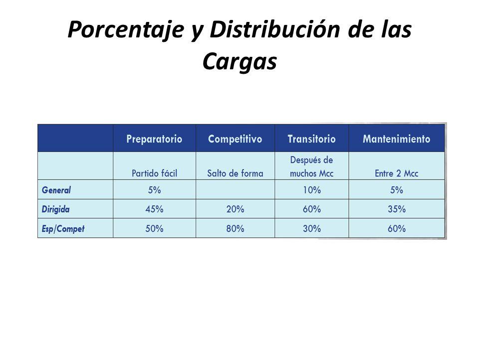 Porcentaje y Distribución de las Cargas