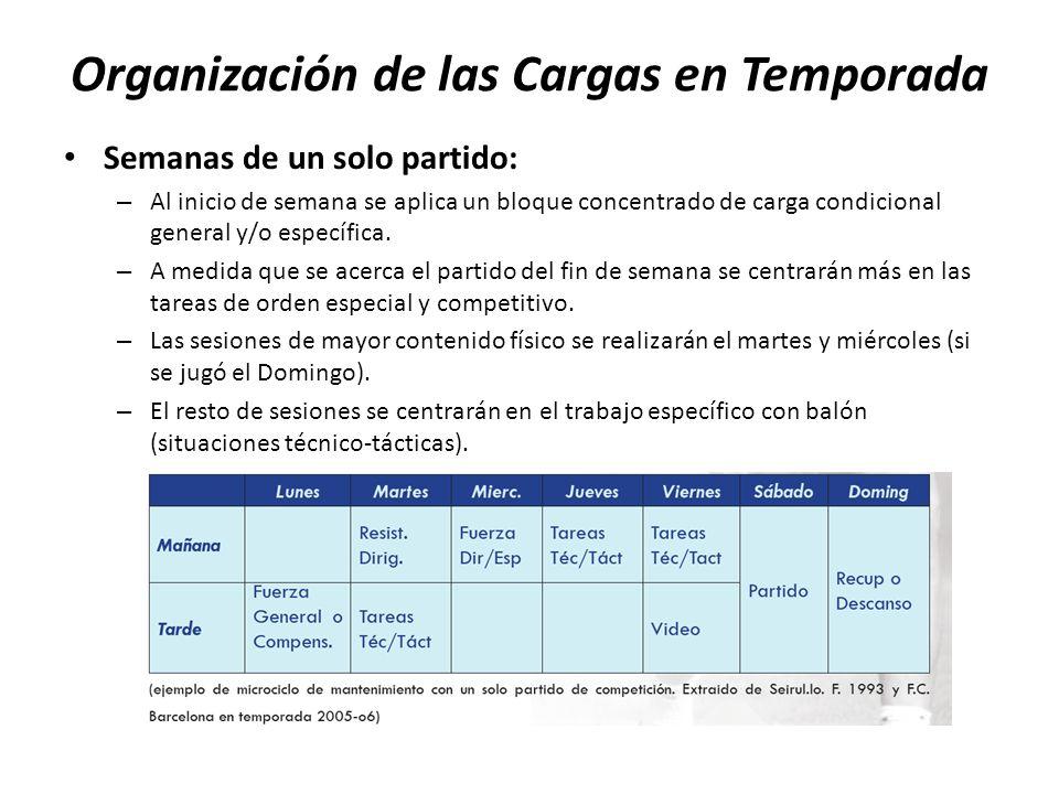 Organización de las Cargas en Temporada Semanas de un solo partido: – Al inicio de semana se aplica un bloque concentrado de carga condicional general