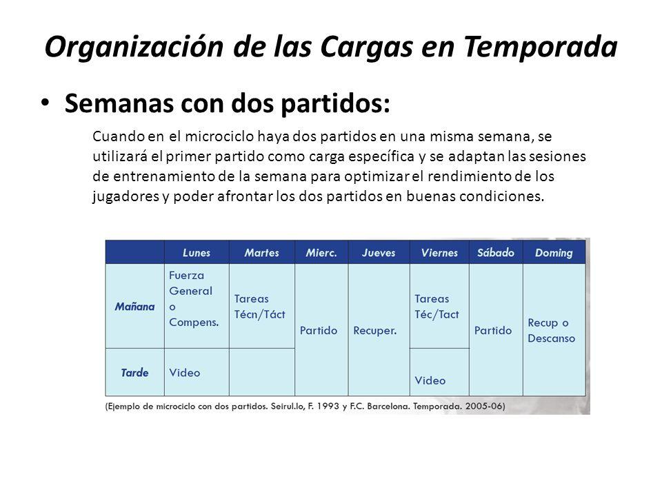 Organización de las Cargas en Temporada Semanas con dos partidos: Cuando en el microciclo haya dos partidos en una misma semana, se utilizará el prime