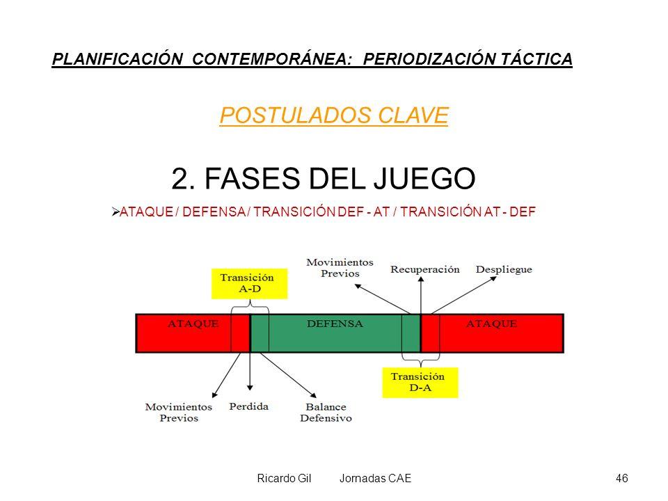 Ricardo Gil Jornadas CAE46 PLANIFICACIÓN CONTEMPORÁNEA: PERIODIZACIÓN TÁCTICA POSTULADOS CLAVE 2. FASES DEL JUEGO ATAQUE / DEFENSA / TRANSICIÓN DEF -