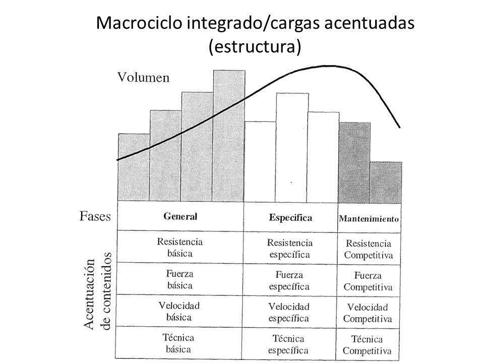 Macrociclo integrado (distribución en el ciclo)