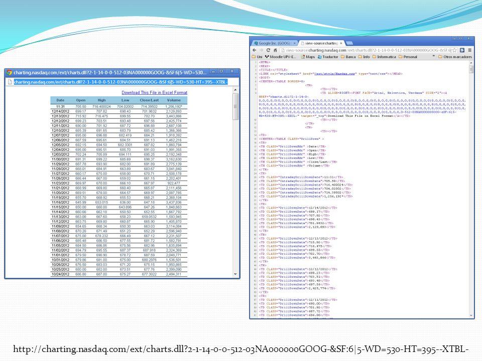 http://charting.nasdaq.com/ext/charts.dll?2-1-14-0-0-512-03NA000000GOOG-&SF:6|5-WD=530-HT=395--XTBL-