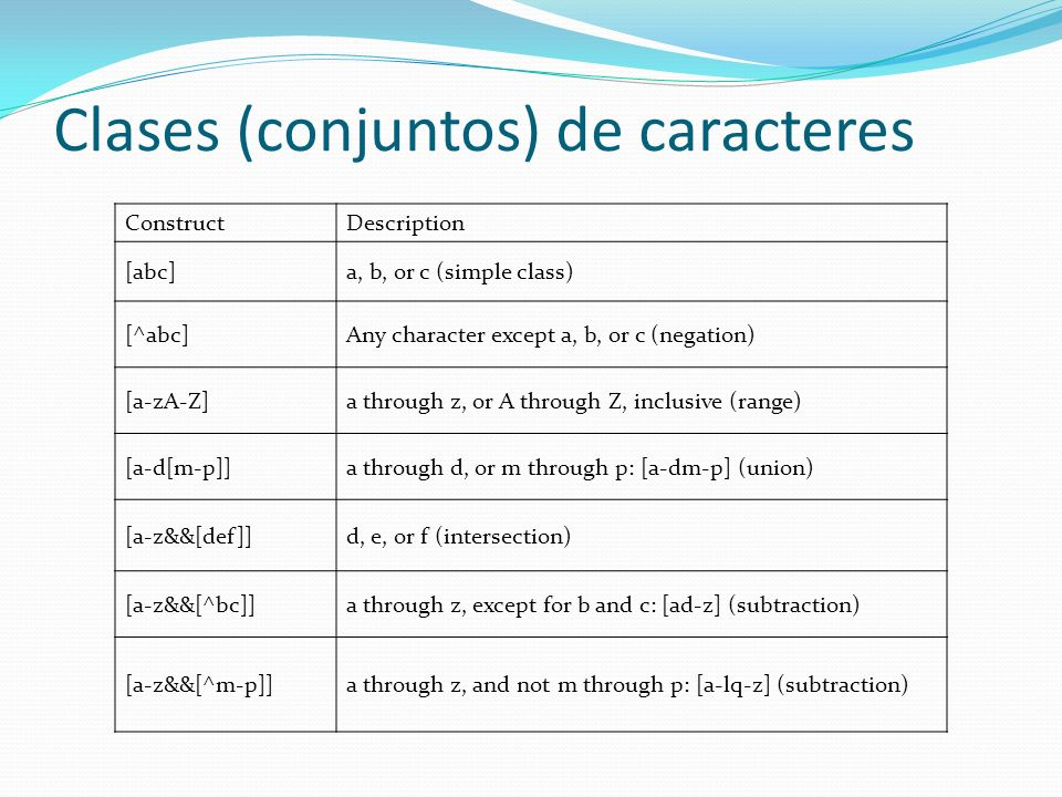 Clases (conjuntos) de caracteres ConstructDescription [abc]a, b, or c (simple class) [^abc]Any character except a, b, or c (negation) [a-zA-Z]a throug