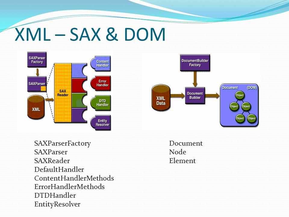 XML – SAX & DOM SAXParserFactory SAXParser SAXReader DefaultHandler ContentHandlerMethods ErrorHandlerMethods DTDHandler EntityResolver Document Node