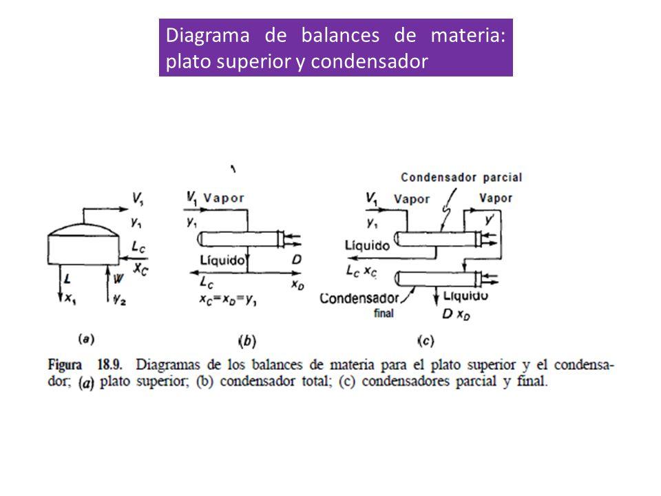 Diagrama de balances de materia: plato superior y condensador