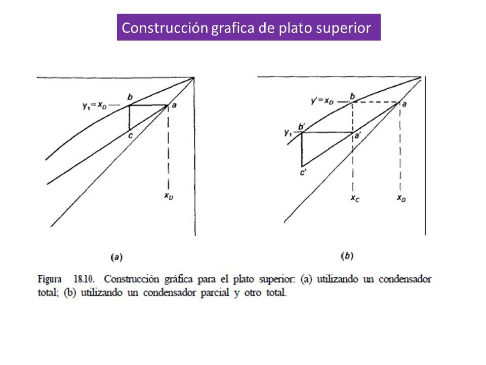 Construcción grafica de plato superior F = D + B