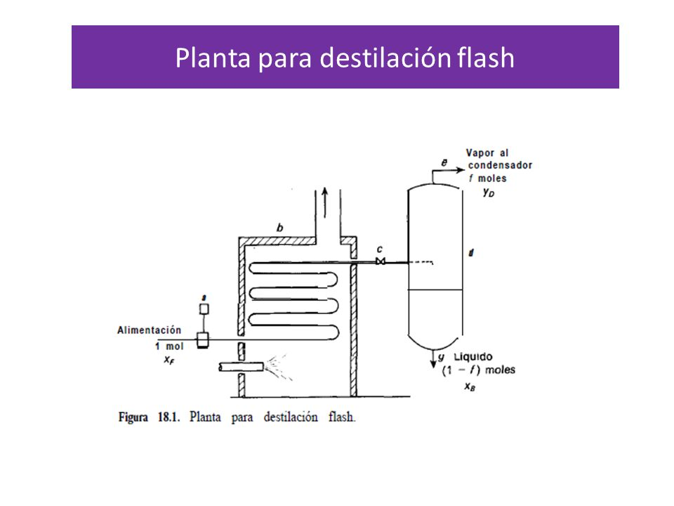 Curva de equilibro y diagrama del punto de ebullición Curva de equilibrio del sistema benceno-tolueno Diagramas del punto de ebullición sistema benceno-tolueno Una mezcla de 50 moles por 100 de benceno y 50 moles por 100 de tolueno se somete a destilación flash operando con una presión en el separador de 1 atm.