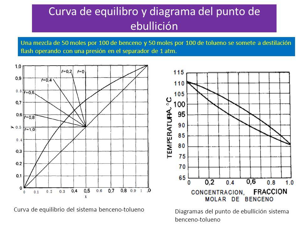 Curva de equilibro y diagrama del punto de ebullición Curva de equilibrio del sistema benceno-tolueno Diagramas del punto de ebullición sistema bencen
