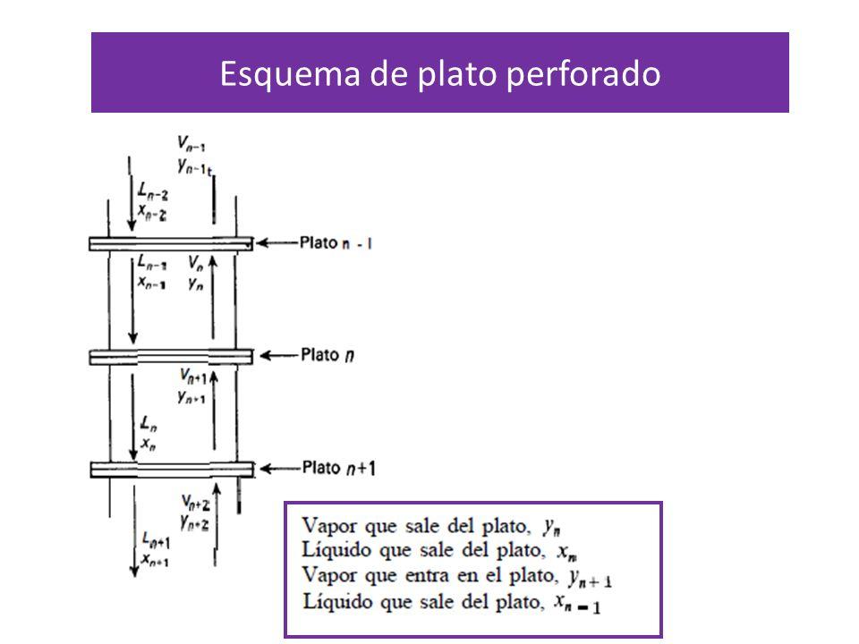Diagrama de puntos de ebullición, mostrando la rectificación en un plato ideal 0 A 1,00 B 1,00 A 0 B Ambas concentraciones aumentan con la altura de la columna Corrientes que abandonan el plato están en equilibrio y las que entran NO