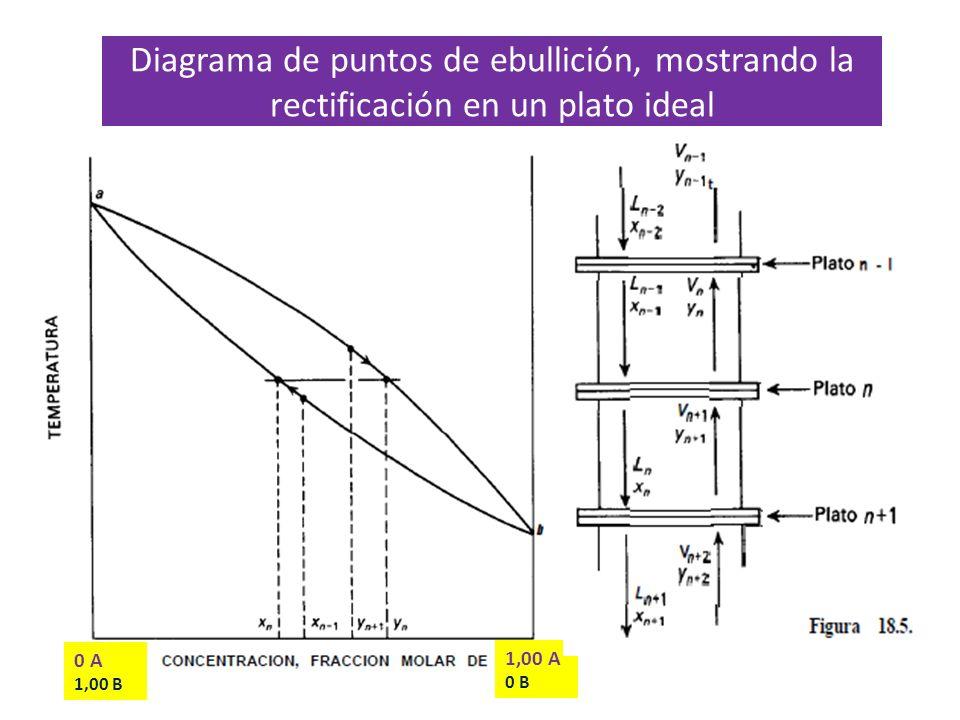 Diagrama de puntos de ebullición, mostrando la rectificación en un plato ideal 0 A 1,00 B 1,00 A 0 B Ambas concentraciones aumentan con la altura de l