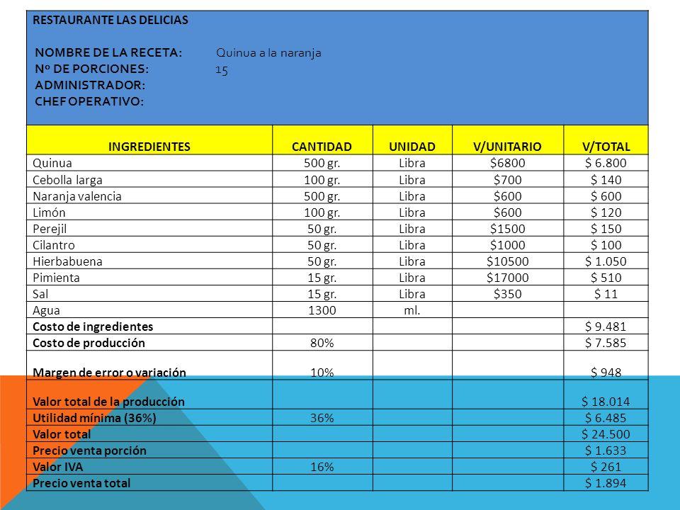 RESTAURANTE LAS DELICIAS NOMBRE DE LA RECETA: Quinua a la naranja Nº DE PORCIONES: 15 ADMINISTRADOR: CHEF OPERATIVO: INGREDIENTESCANTIDADUNIDADV/UNITA