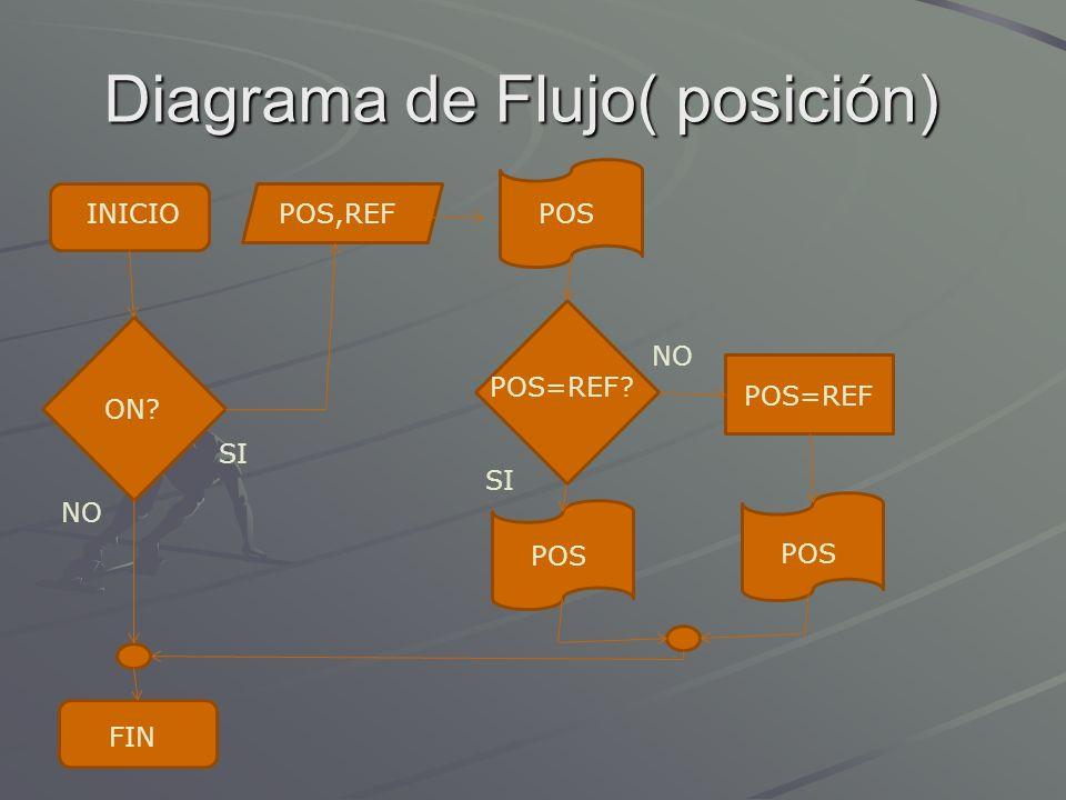 Diagrama de Flujo( posición) INICIOPOS,REF POS=REF POS=REF? POS ON? NO SI FIN POS NO POS