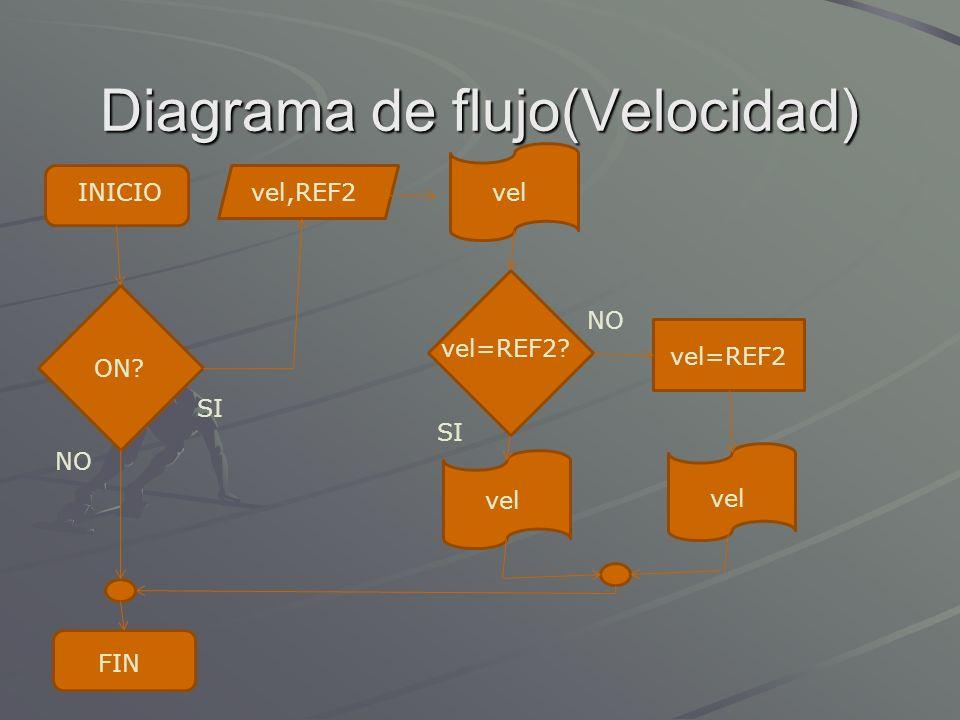 Diagrama de flujo(Velocidad) INICIOvel,REF2 vel=REF2 vel=REF2? vel ON? NO SI FIN vel NO vel