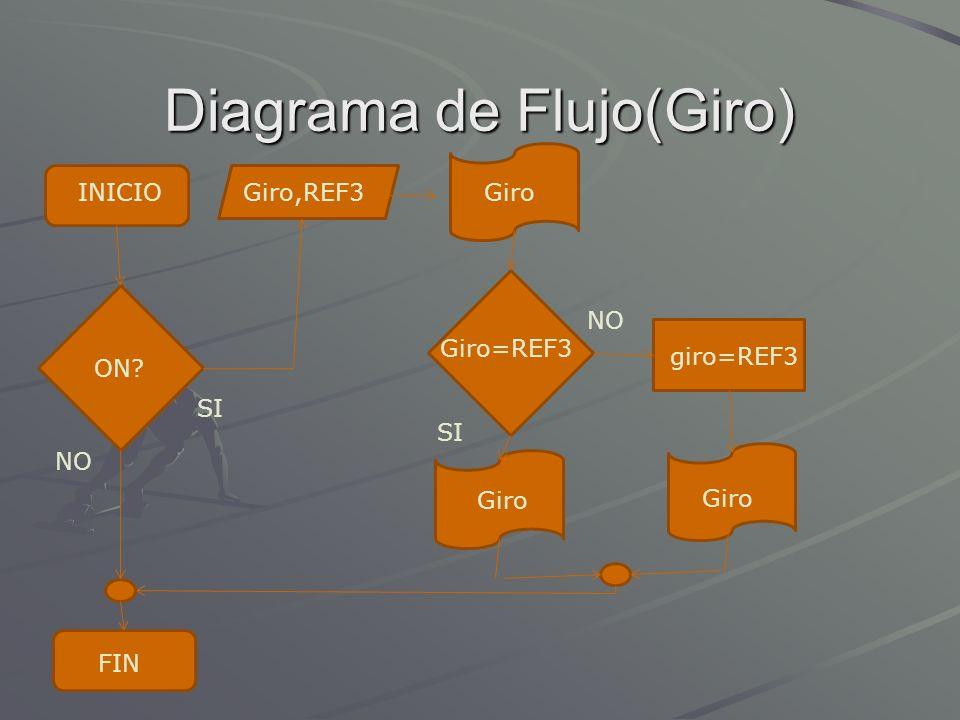 Diagrama de Flujo(Giro) INICIOGiro,REF3 giro=REF3 Giro=REF3 Giro ON? NO SI FIN Giro NO Giro