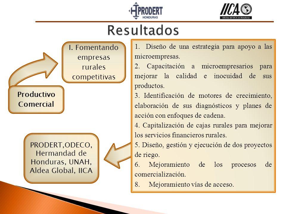 I. Fomentando empresas rurales competitivas Productivo Comercial 1. Diseño de una estrategia para apoyo a las microempresas. 2. Capacitación a microem