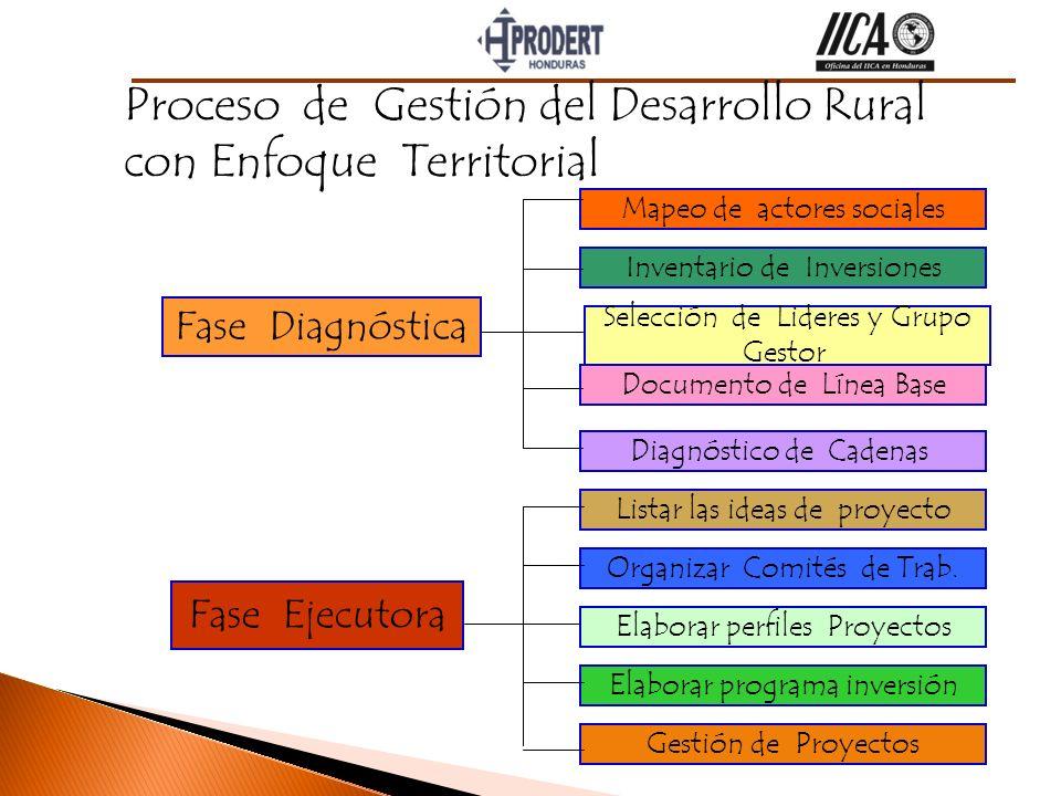 Proceso de Gestión del Desarrollo Rural con Enfoque Territorial Fase Diagnóstica Fase Ejecutora Gestión de Proyectos Documento de Línea Base Listar la