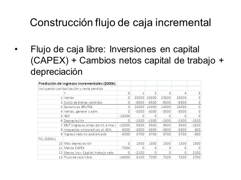 Construcción flujo de caja incremental Flujo de caja libre: Inversiones en capital (CAPEX) + Cambios netos capital de trabajo + depreciación