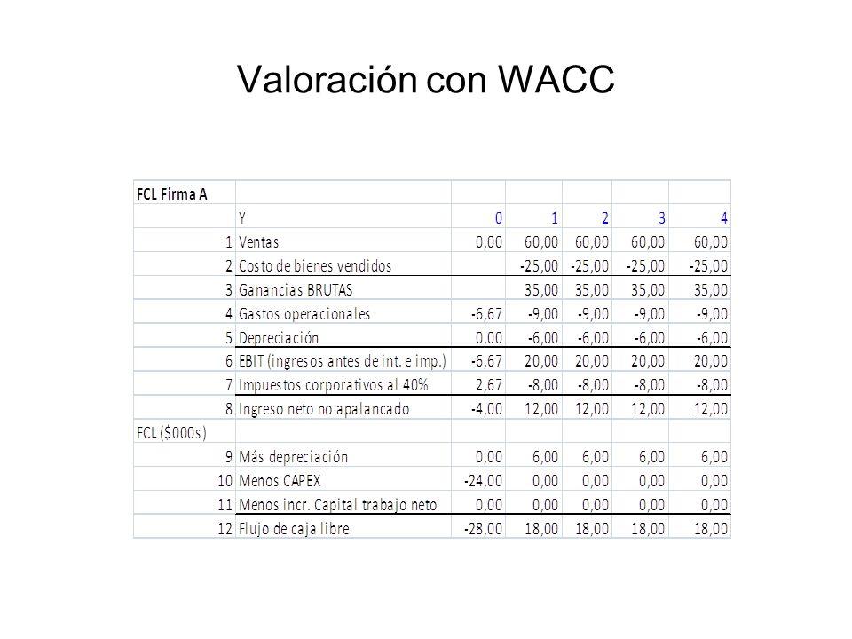 Valoración con WACC