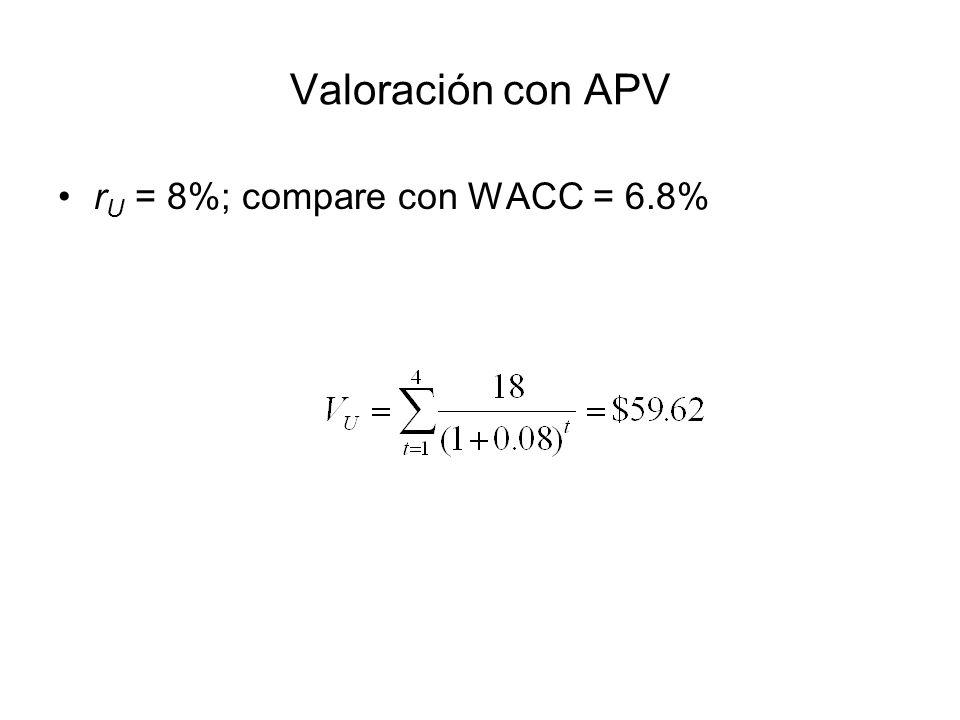 Valoración con APV r U = 8%; compare con WACC = 6.8%
