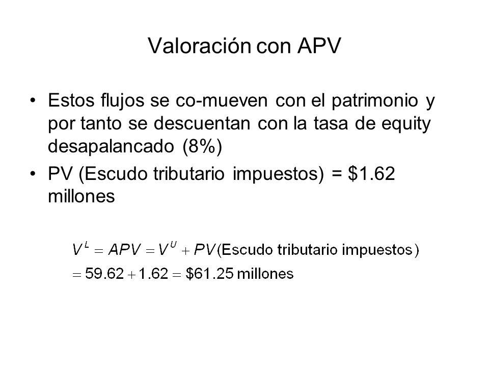 Valoración con APV Estos flujos se co-mueven con el patrimonio y por tanto se descuentan con la tasa de equity desapalancado (8%) PV (Escudo tributari