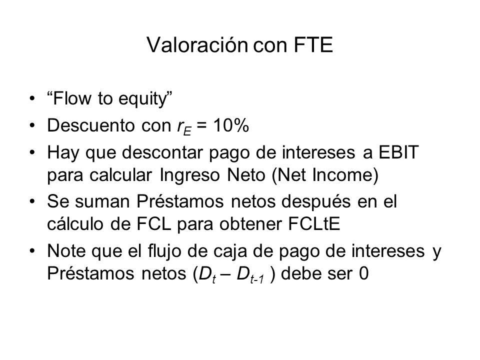 Valoración con FTE Flow to equity Descuento con r E = 10% Hay que descontar pago de intereses a EBIT para calcular Ingreso Neto (Net Income) Se suman