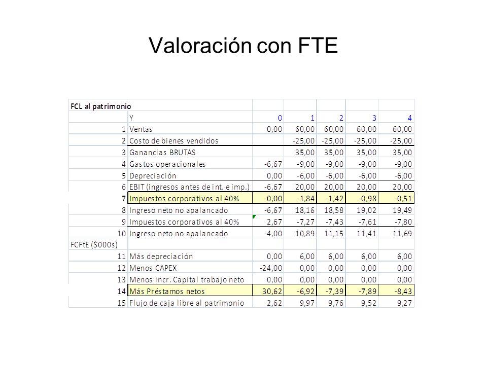 Valoración con FTE