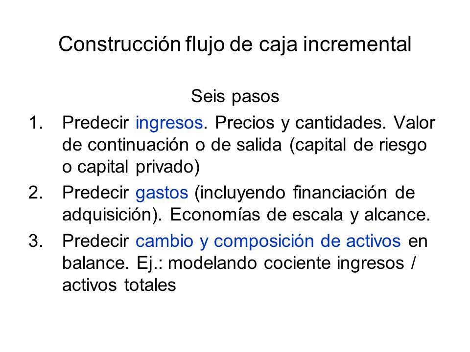 Construcción flujo de caja incremental Seis pasos 1.Predecir ingresos. Precios y cantidades. Valor de continuación o de salida (capital de riesgo o ca